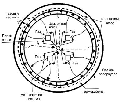 Схема четырехсекционной