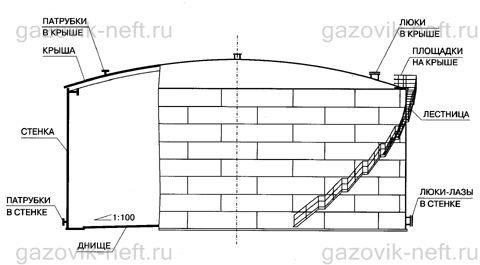 Схема резервуара 10000