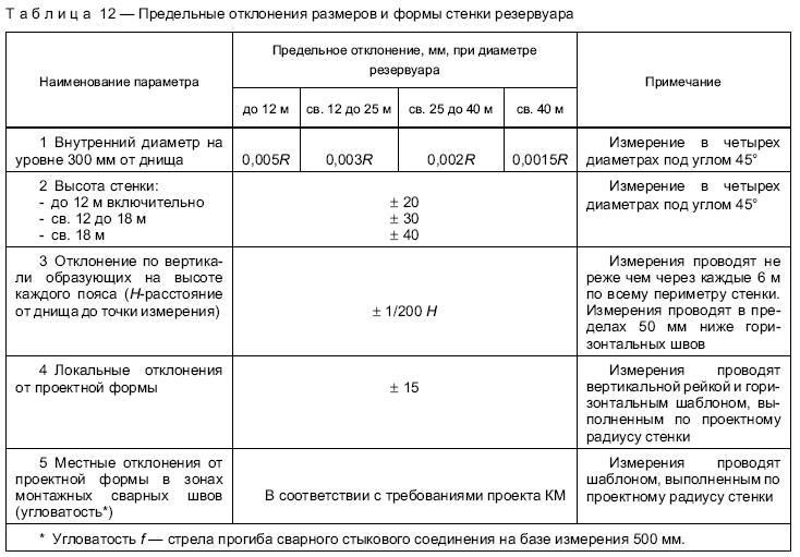 Приложение 5 Предельные отклонения от вертикали образующих стенок резервуаров
